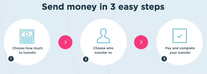 lebara money transfer review - how does it work